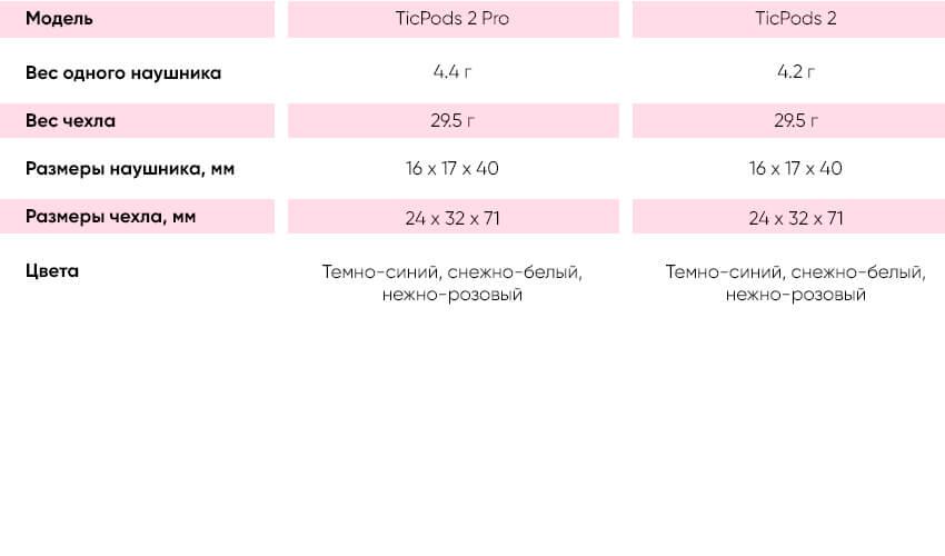 MOBVOI TicPods 2 TWS