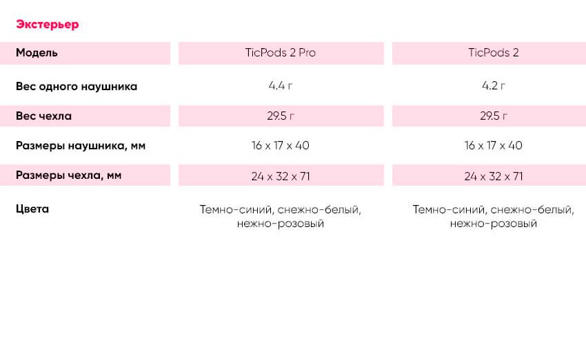 MOBVOI TicPods 2 PRO TWS